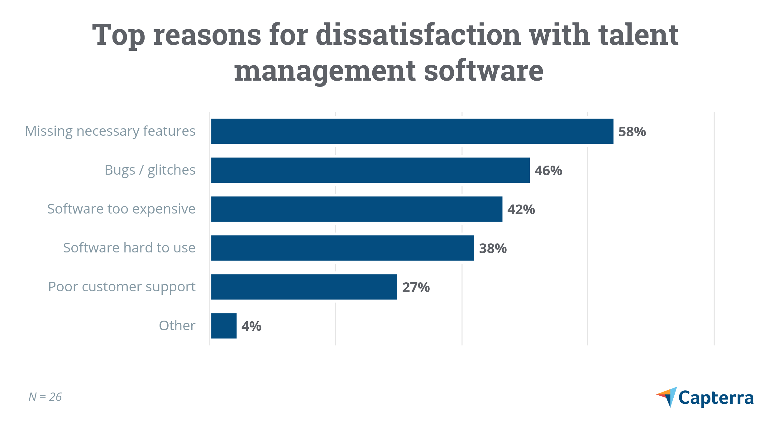 Top reasons for dissatisfaction with talent management software