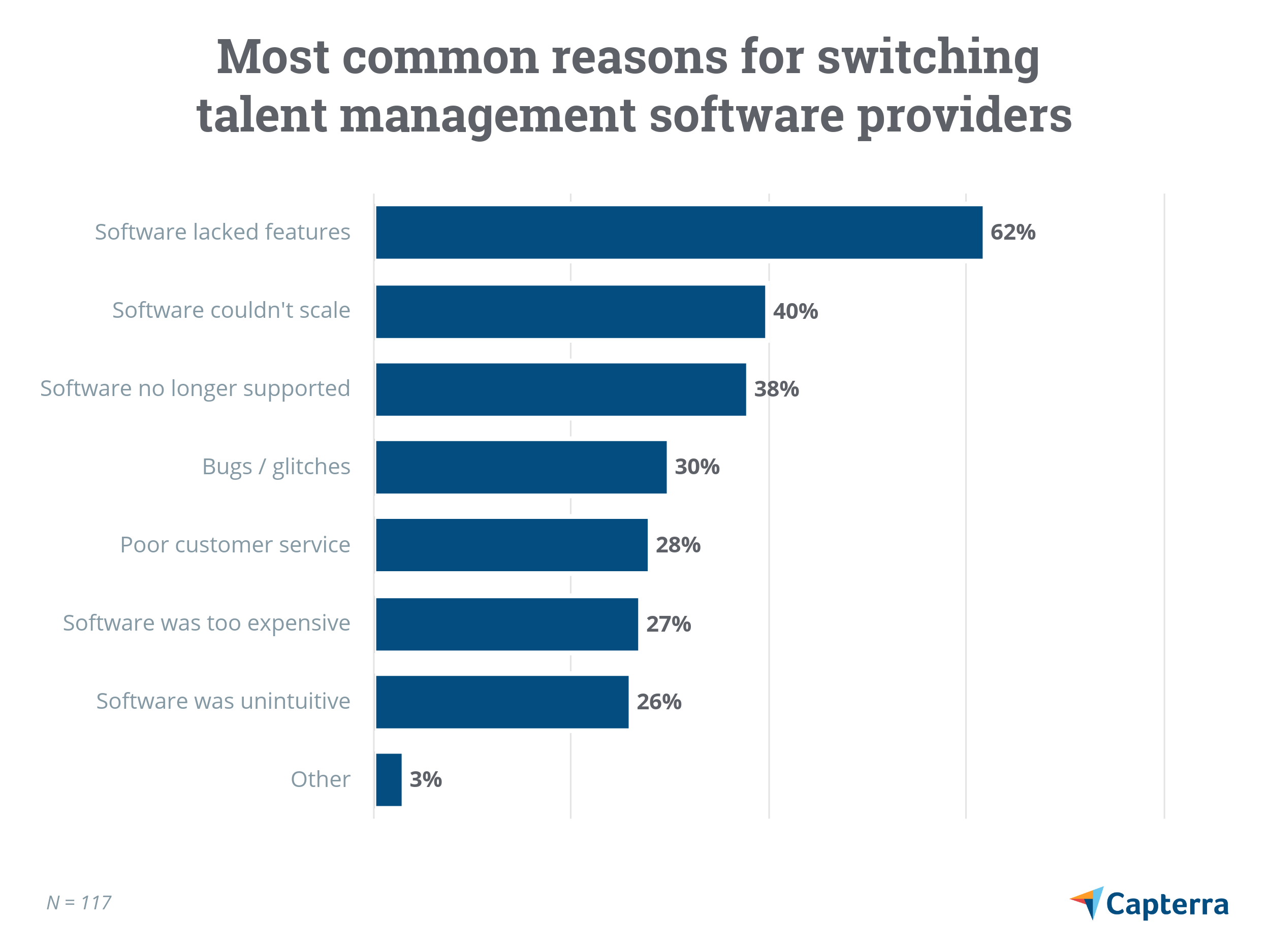 Most common reasons for switching talent management software providers
