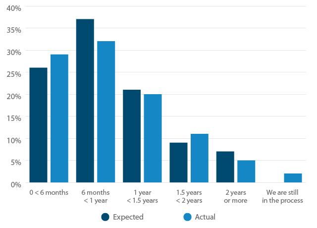 Talent Software Implementation Time: Expected vs. Actual