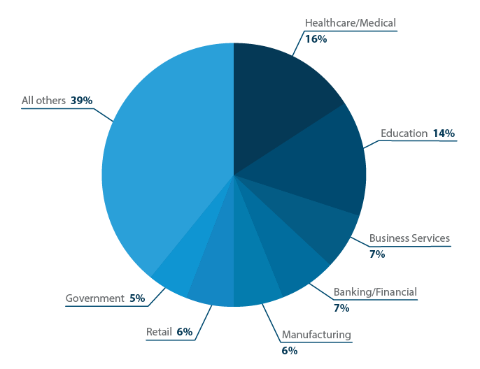 Top Industries that Use Talent Software