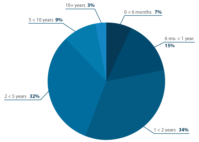 How long have you been using your current talent software?
