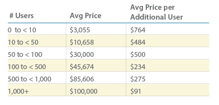 Talent Software Cost: Per Additional End User
