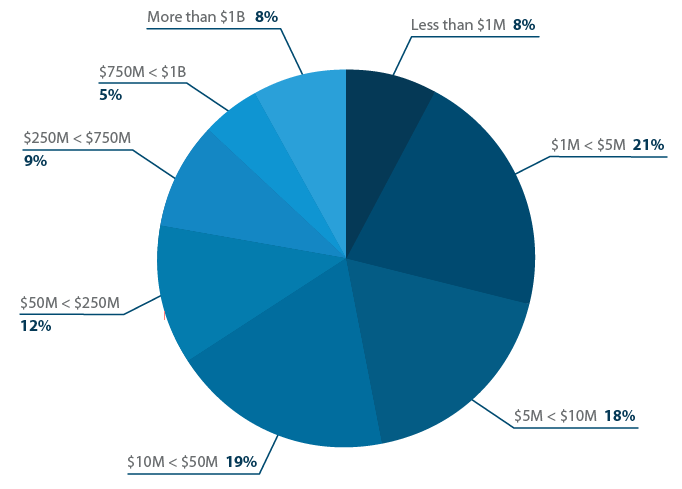 What is your organization's annual revenue?