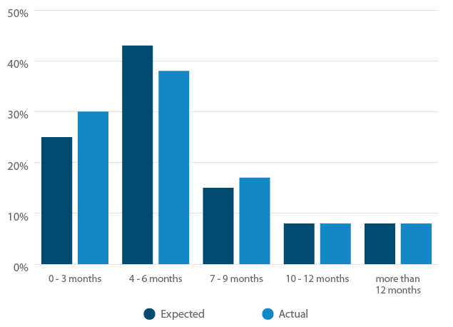 Talent Software Search Time: Expected vs. Actual