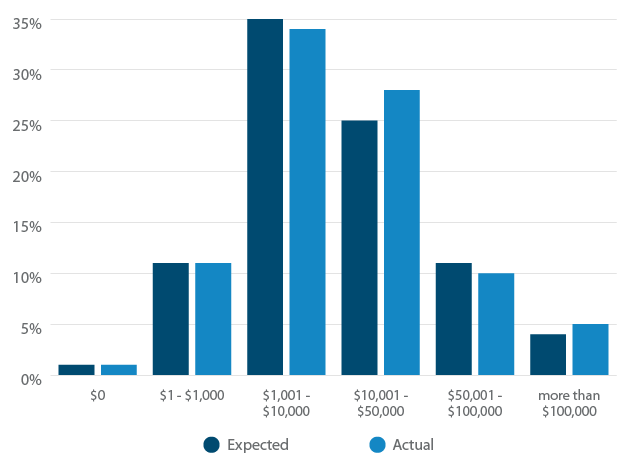 Talent Software Cost: Expected vs. Actual