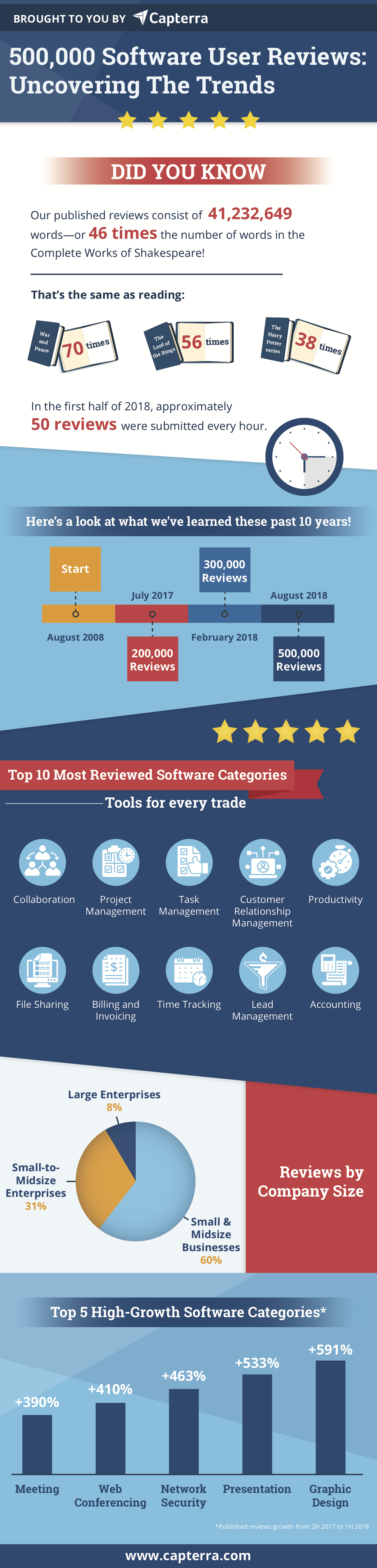 500000 Software User Reviews