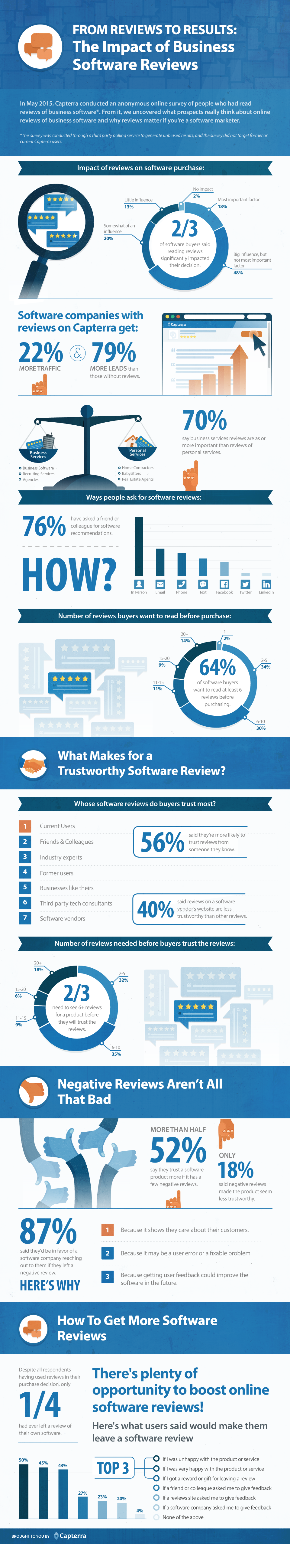 The Impact of Business Software Reviews