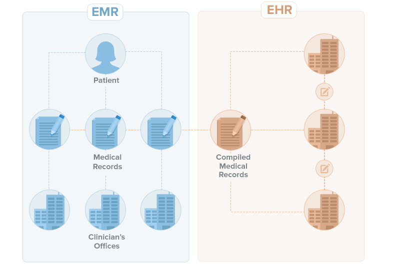 ehr vs emr Ehr vs cpr vs emr whatever you call it, the vision is of superior care through uniform, accessible health records by c peter waegemann may 2003 - healthcare informatics.