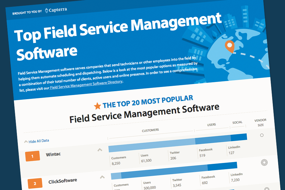 Top FSM Software Infographic