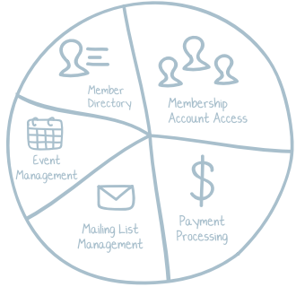 Membership 5 common features