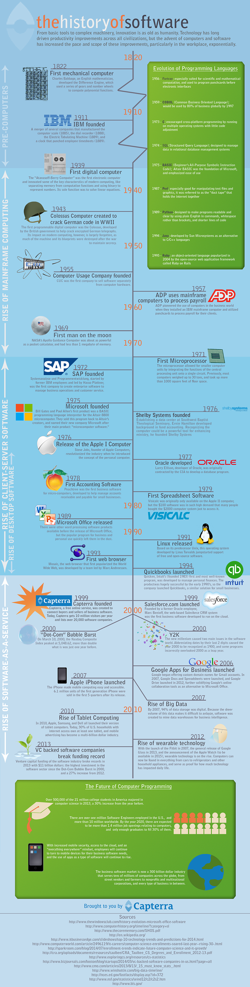 The History of Software