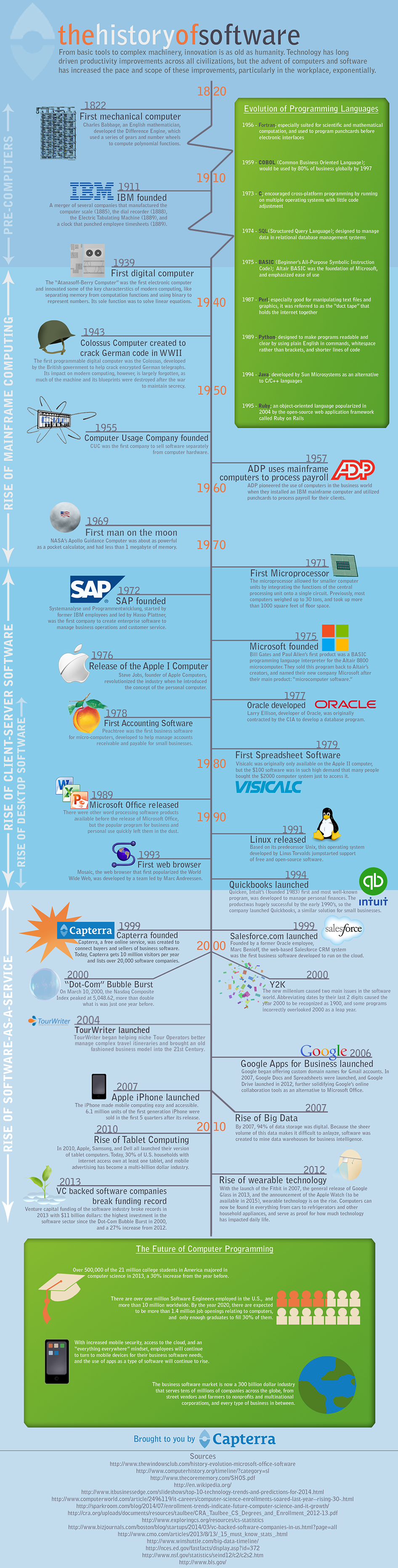 The History of Software (a time travel Infographic)