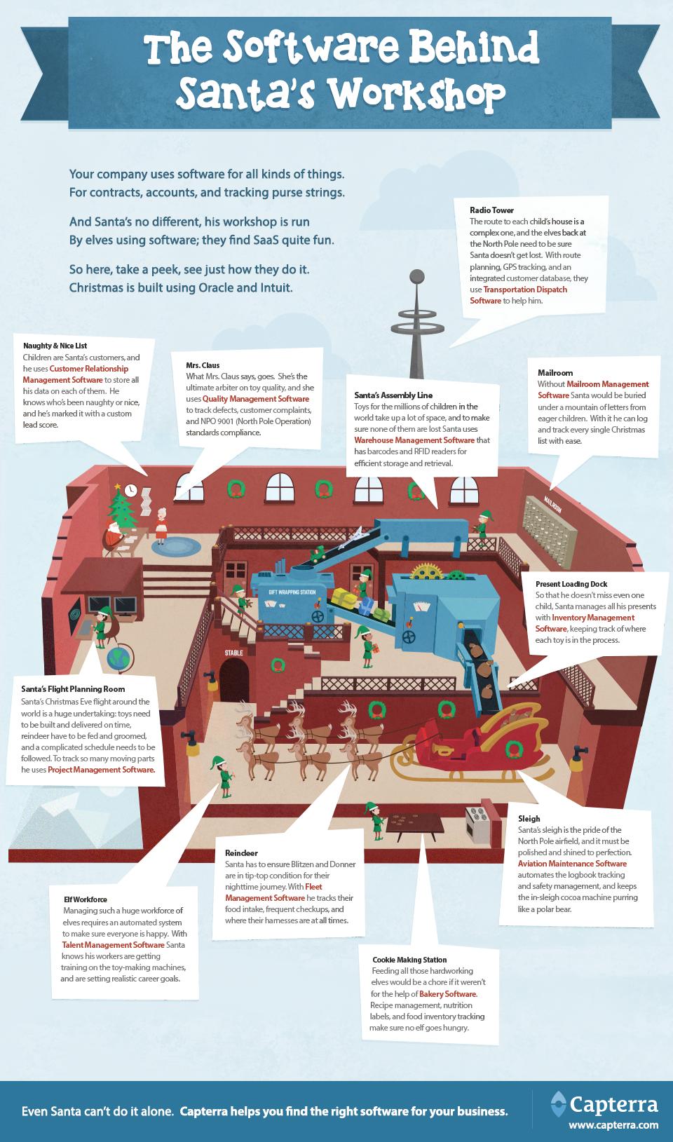 Software-behind-santas-workshop-infographic