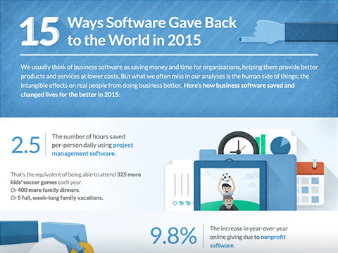 15 Ways Software Gave Back 2015