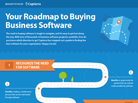 How to Buy Software