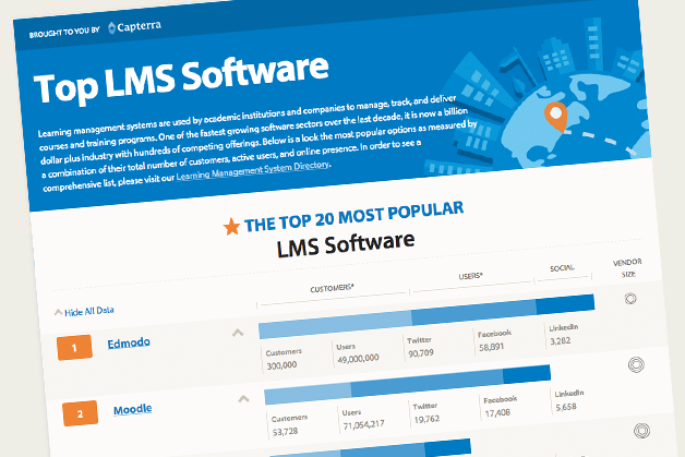 Top LMS Software