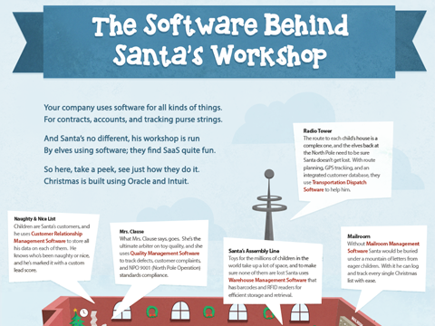 The Software Behind Santa's Workshop