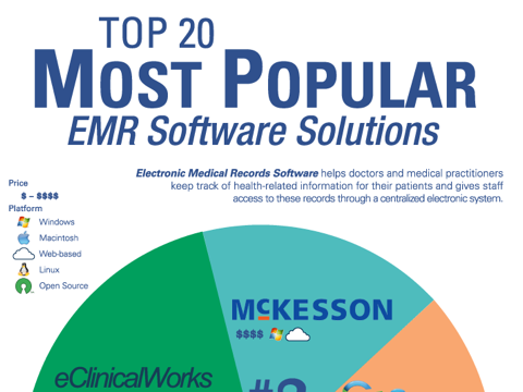 Top EMR Software
