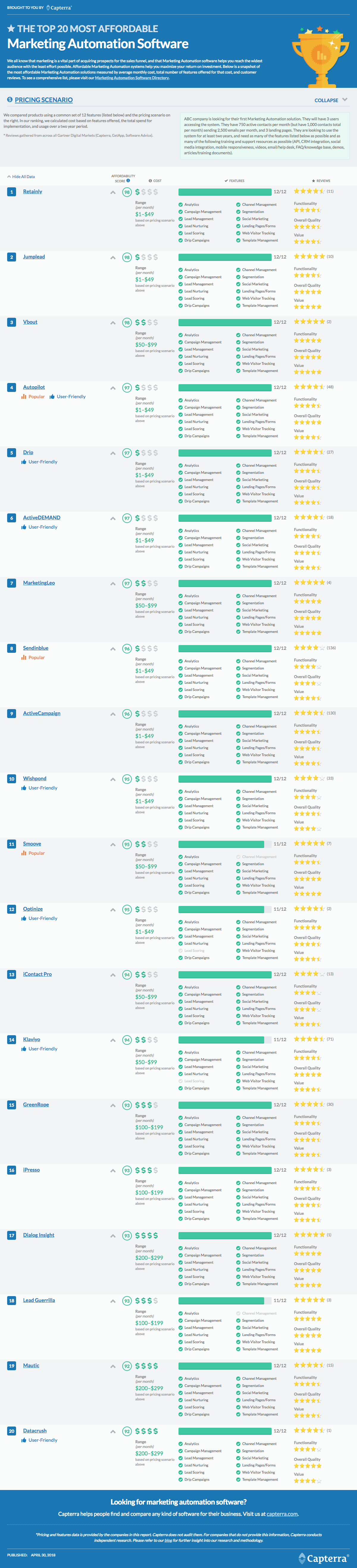 Top 20 Most Affordable Marketing Automation Software