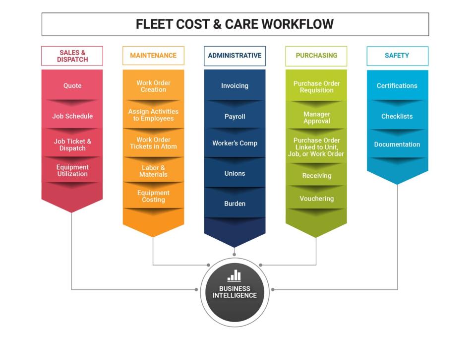 Fleet Cost & Care Workflo