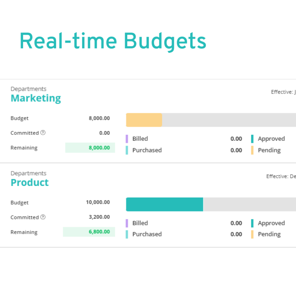 Real-time Budgets