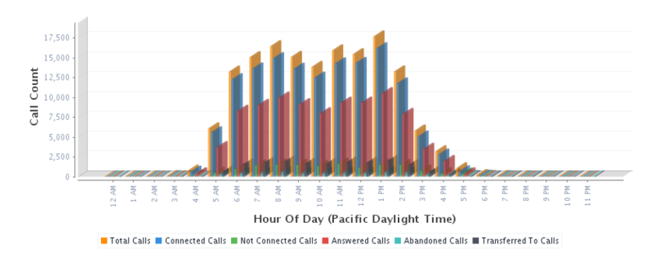 CDR Call Reporting for Cisco Reviews and Pricing - 2019
