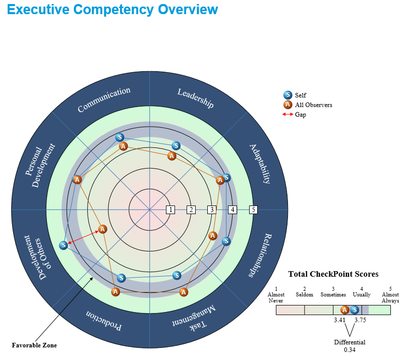 The Assessment Company Reviews and Pricing - 2019