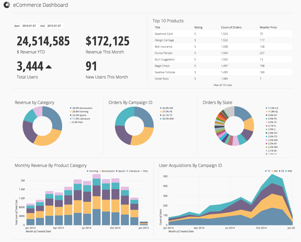 Great looking dashboards