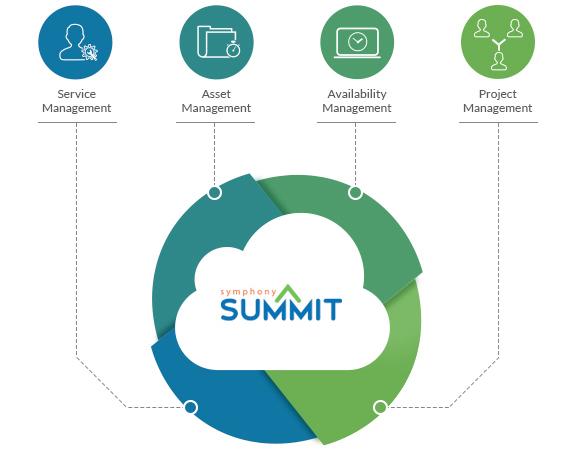 SUMMIT Platform
