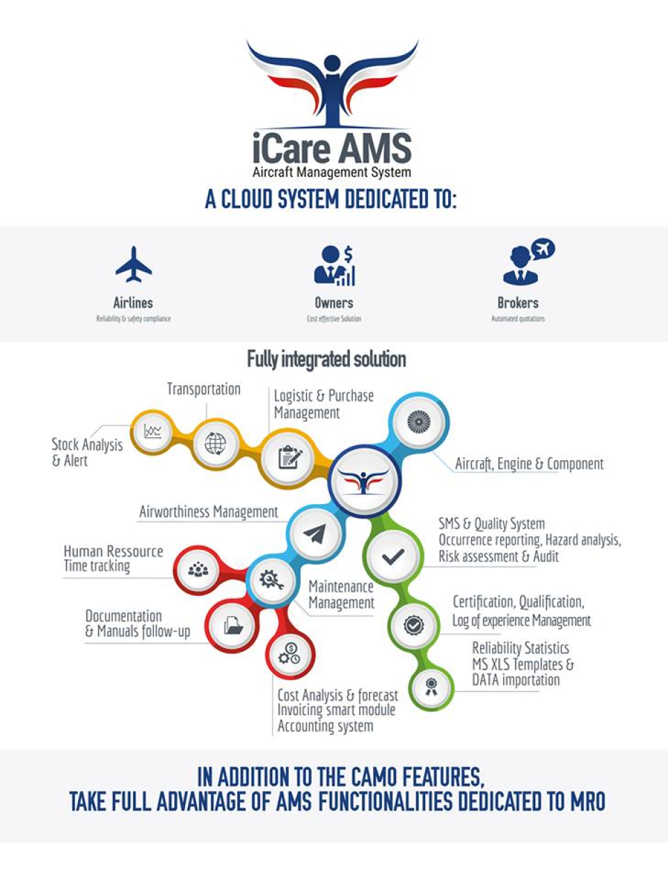 iCare AMS Reviews and Pricing - 2019