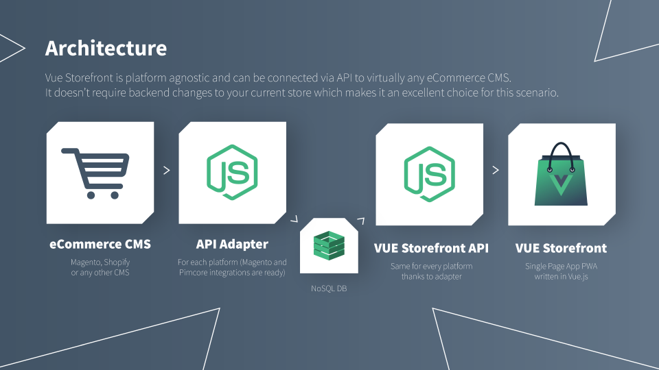 Vue Storefront Reviews and Pricing - 2019