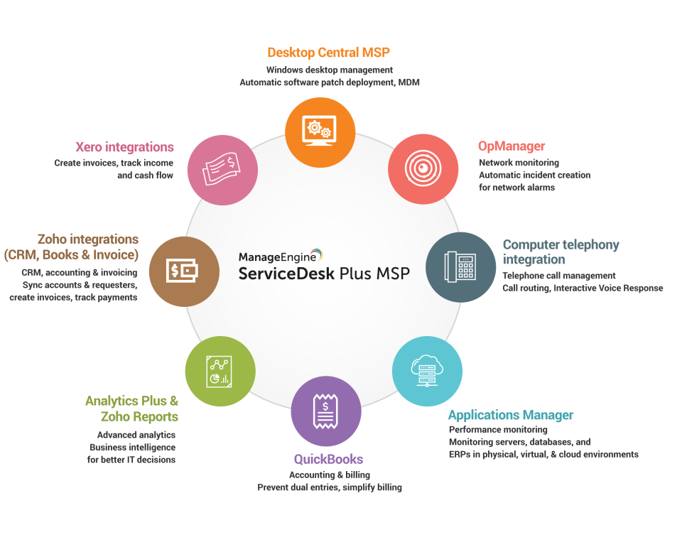 Servicedesk Plus Msp Reviews And Pricing 2019