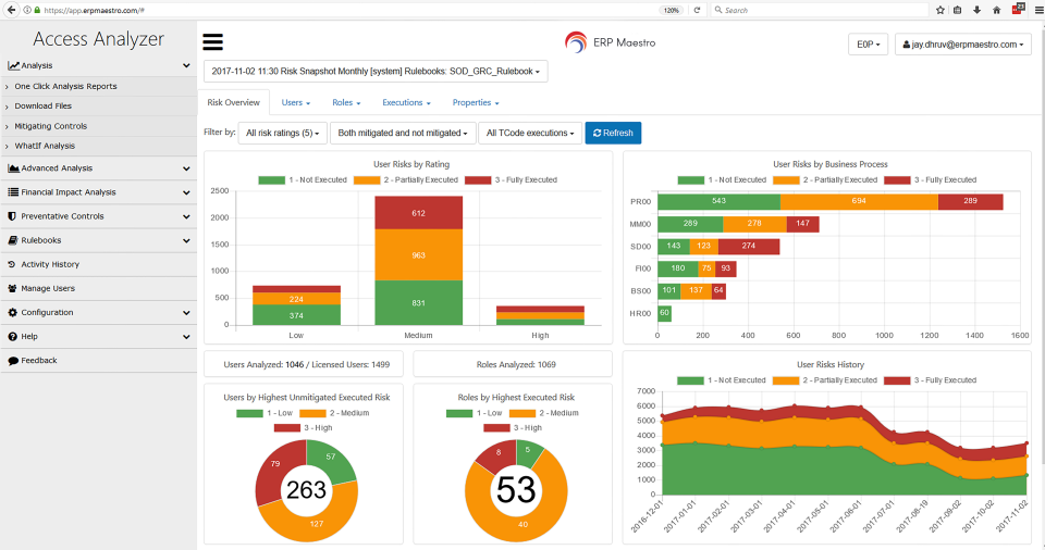 Access Analyzer Dashboard