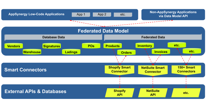 Federated Data Model