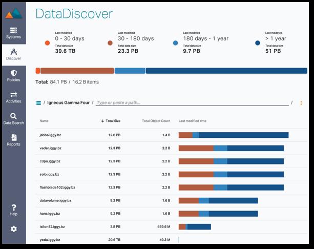 DataDiscover Dashboard