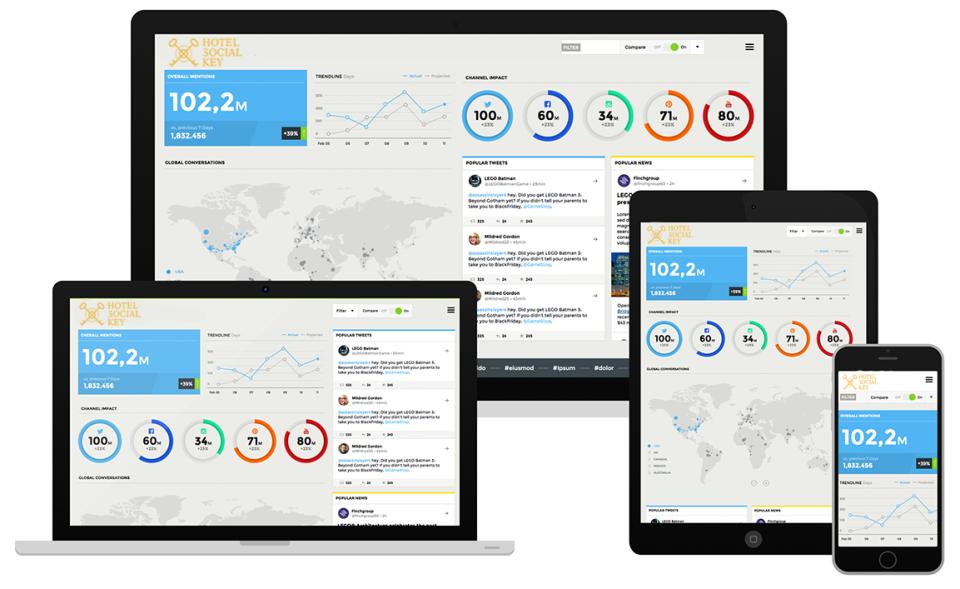 Unified Marketing Data