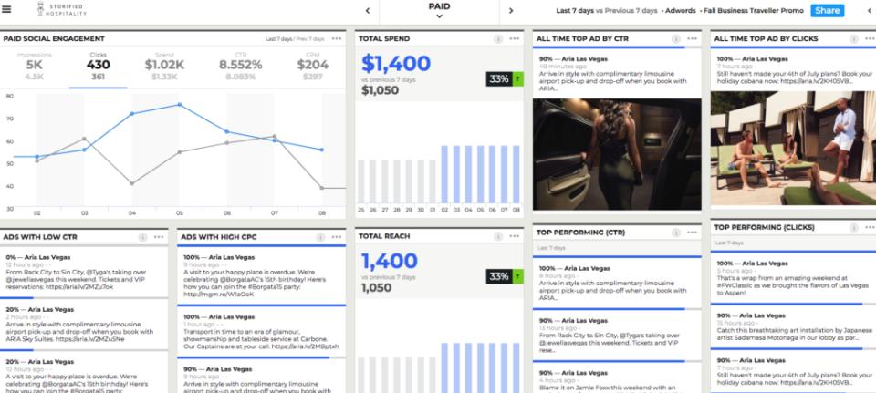 Website Performance Data