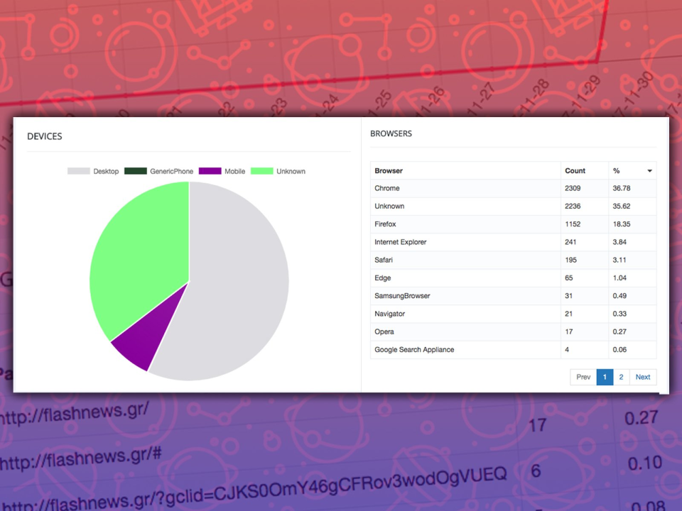 Popup Maker - Analytics