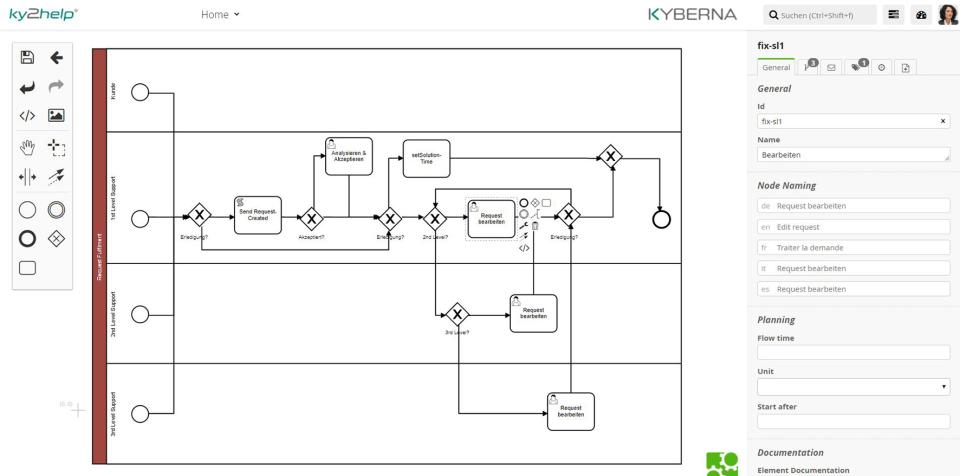 Prozessdesign BPMN 2.0