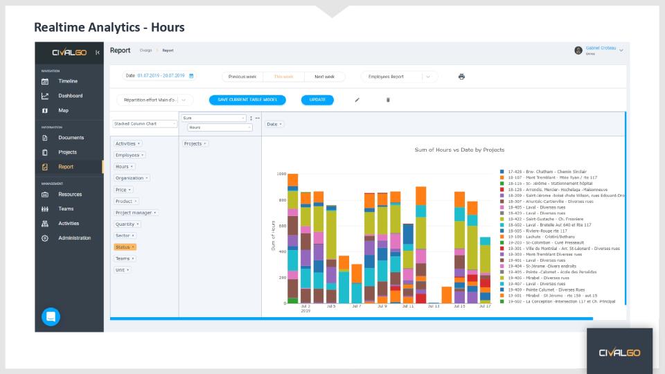 Realtime Analytics - Hour
