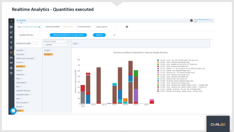 Analytics - Quantities