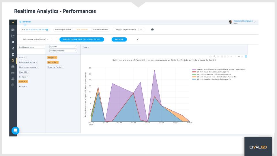 Analytics - Performances
