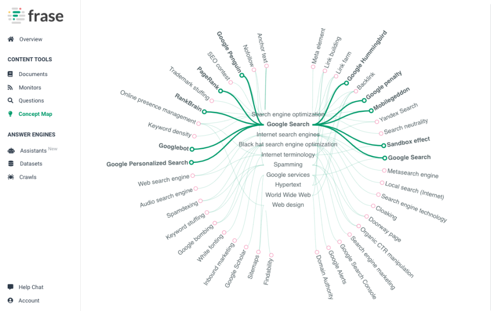 Concept Map Tool
